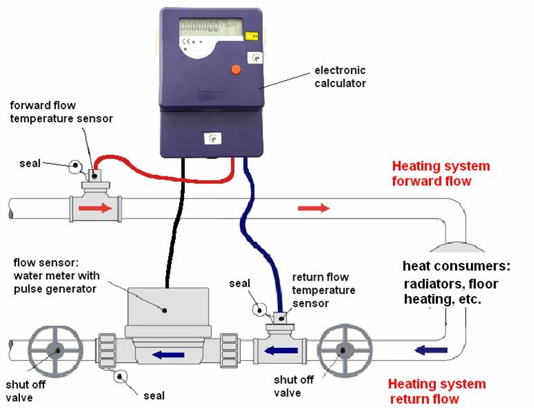 file heat meter installation schematic jpg gaseswiki rh gaseswiki com Goodman Heating Wiring Diagram Gas Home Heating Wiring Diagrams